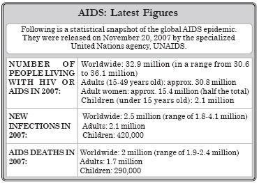 AIDS : Latest Figure